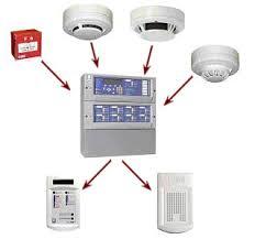spécialiste en système d'alarme sur noisy-le-sec