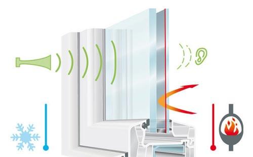 isolation thermique et acoustique du double vitrage